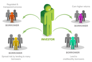 investing-p2p-investor-borrower